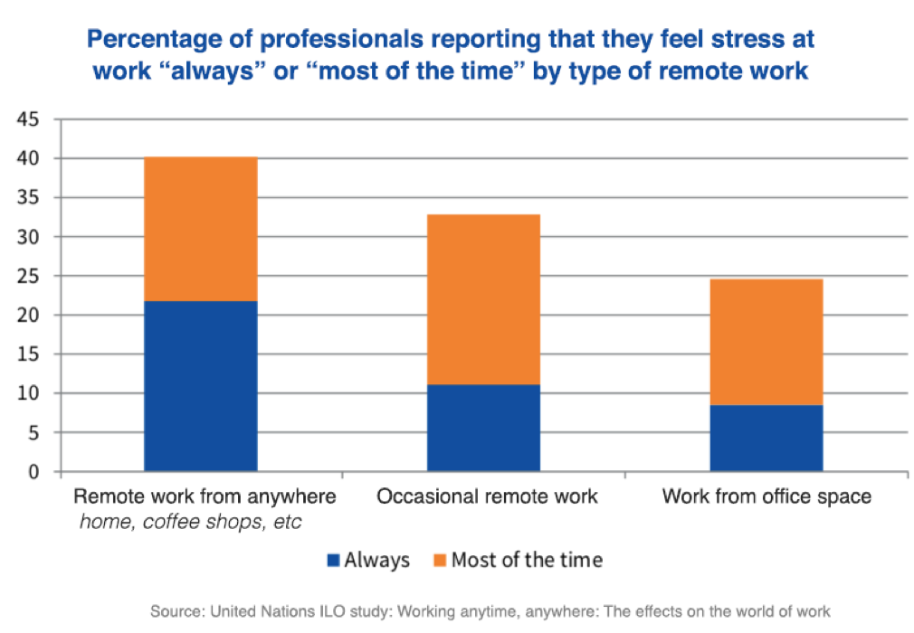 Remote Work Leads to Mental Health Issues